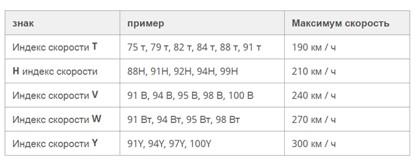 53 3 samie populiarnie index skorosti shin1
